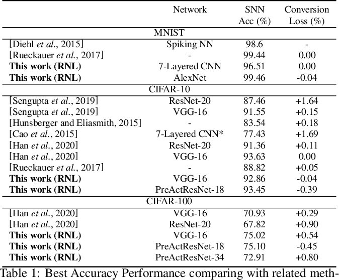 Figure 2 for Optimal ANN-SNN Conversion for Fast and Accurate Inference in Deep Spiking Neural Networks