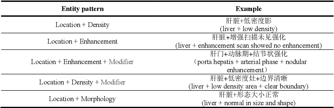 Figure 2 for A Natural Language Processing Pipeline of Chinese Free-text Radiology Reports for Liver Cancer Diagnosis