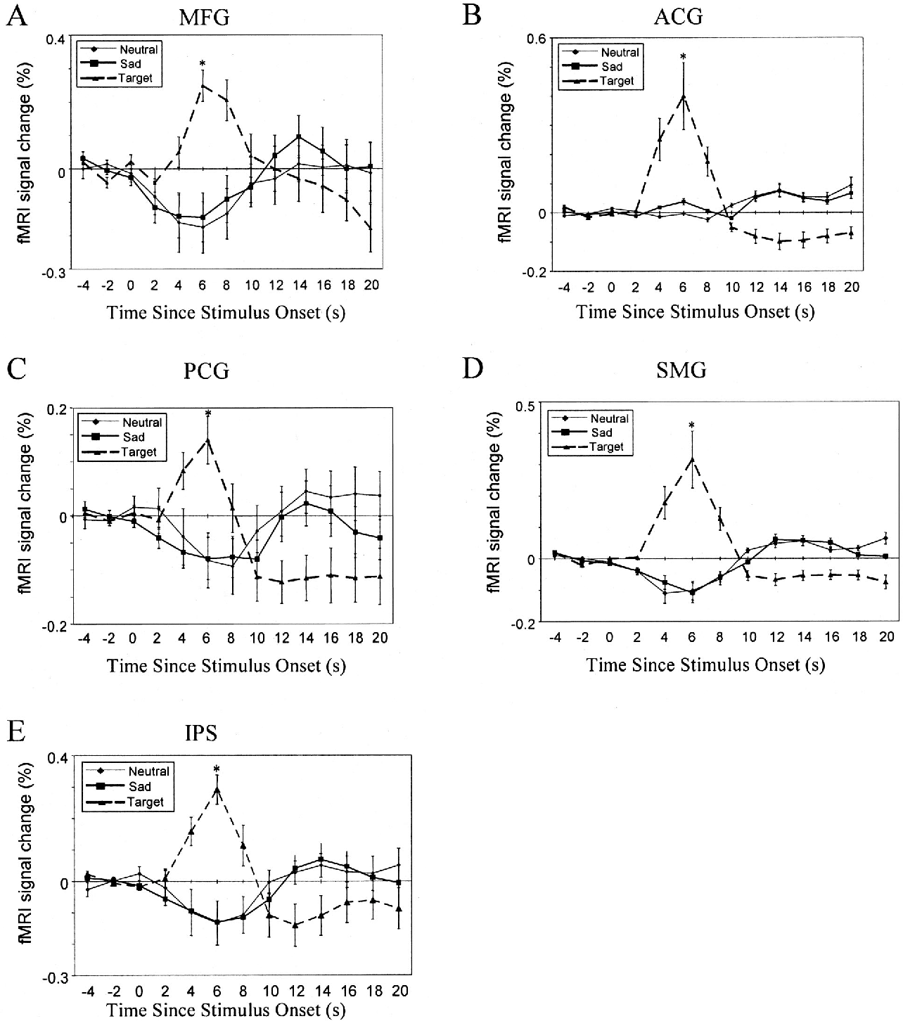 Figure 4 from Amygdala activation to sad pictures during high-field ...