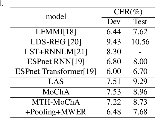 Figure 2 for Multi-head Monotonic Chunkwise Attention For Online Speech Recognition