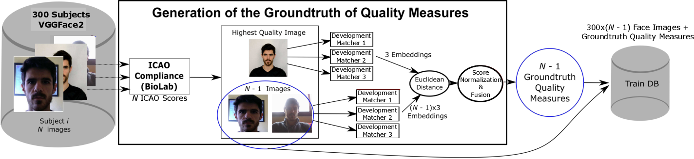 Figure 4 for Biometric Quality: Review and Application to Face Recognition with FaceQnet