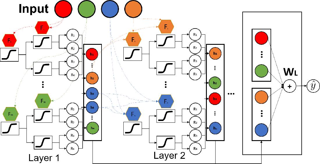 Figure 1 for NODE-GAM: Neural Generalized Additive Model for Interpretable Deep Learning
