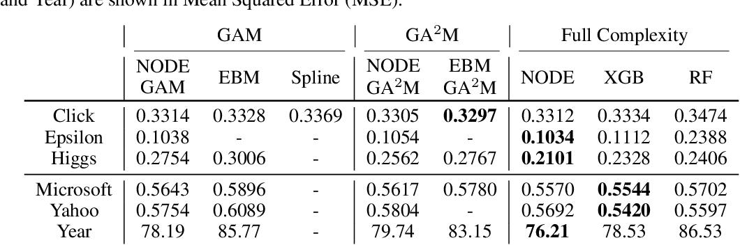 Figure 3 for NODE-GAM: Neural Generalized Additive Model for Interpretable Deep Learning