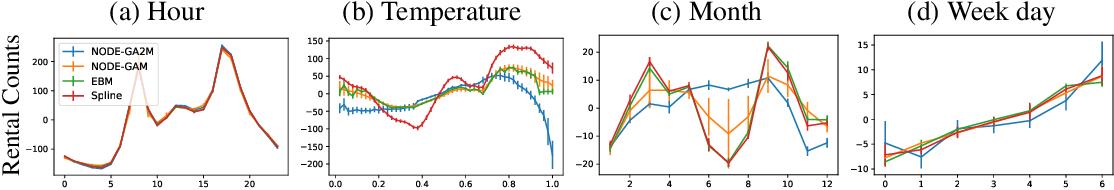 Figure 4 for NODE-GAM: Neural Generalized Additive Model for Interpretable Deep Learning