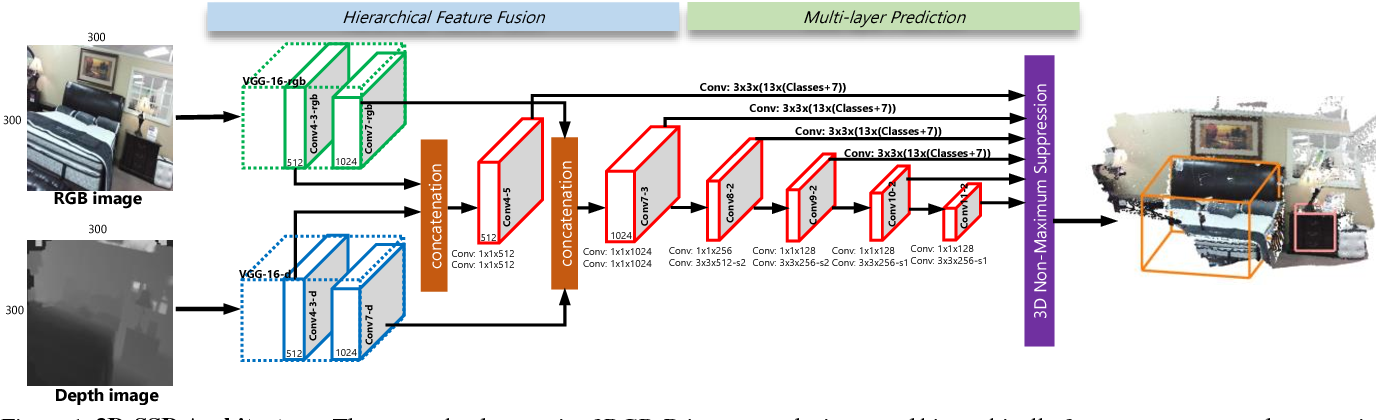 Figure 1 for 3D-SSD: Learning Hierarchical Features from RGB-D Images for Amodal 3D Object Detection