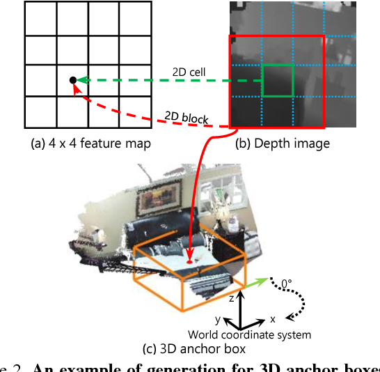 Figure 3 for 3D-SSD: Learning Hierarchical Features from RGB-D Images for Amodal 3D Object Detection