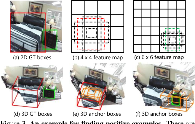 Figure 4 for 3D-SSD: Learning Hierarchical Features from RGB-D Images for Amodal 3D Object Detection