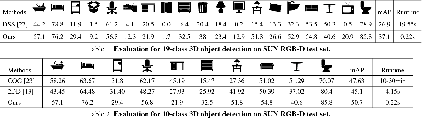 Figure 2 for 3D-SSD: Learning Hierarchical Features from RGB-D Images for Amodal 3D Object Detection