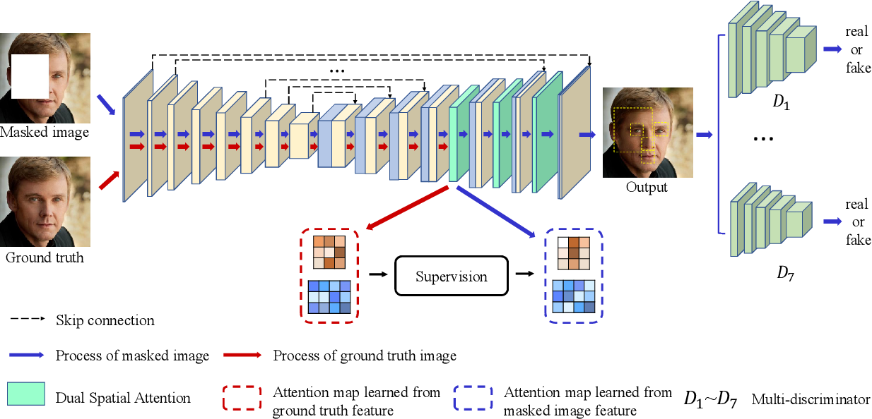 Figure 3 for Learning Oracle Attention for High-fidelity Face Completion