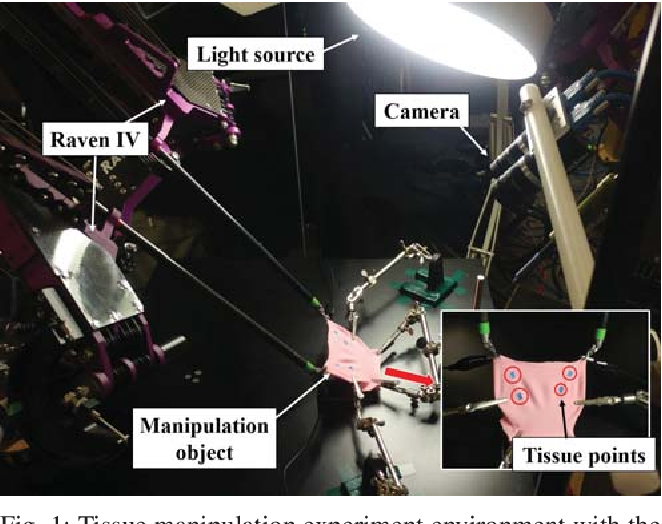 Figure 1 for Autonomous Tissue Manipulation via Surgical Robot Using Learning Based Model Predictive Control