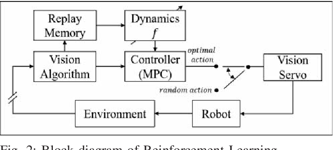 Figure 2 for Autonomous Tissue Manipulation via Surgical Robot Using Learning Based Model Predictive Control