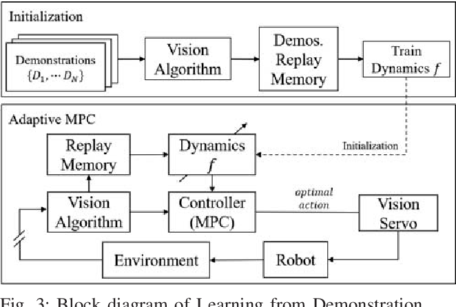 Figure 3 for Autonomous Tissue Manipulation via Surgical Robot Using Learning Based Model Predictive Control