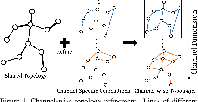 Figure 1 for Channel-wise Topology Refinement Graph Convolution for Skeleton-Based Action Recognition