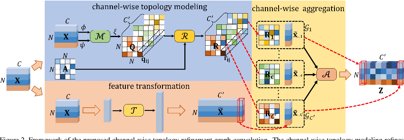Figure 3 for Channel-wise Topology Refinement Graph Convolution for Skeleton-Based Action Recognition