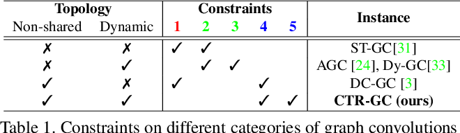 Figure 2 for Channel-wise Topology Refinement Graph Convolution for Skeleton-Based Action Recognition