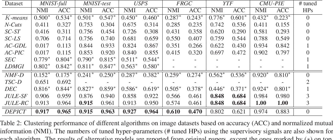Figure 4 for Deep Clustering via Joint Convolutional Autoencoder Embedding and Relative Entropy Minimization