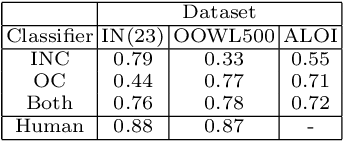 Figure 4 for OOWL500: Overcoming Dataset Collection Bias in the Wild