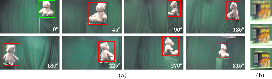 Figure 3 for OOWL500: Overcoming Dataset Collection Bias in the Wild