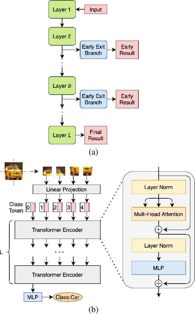 Figure 1 for Multi-Exit Vision Transformer for Dynamic Inference