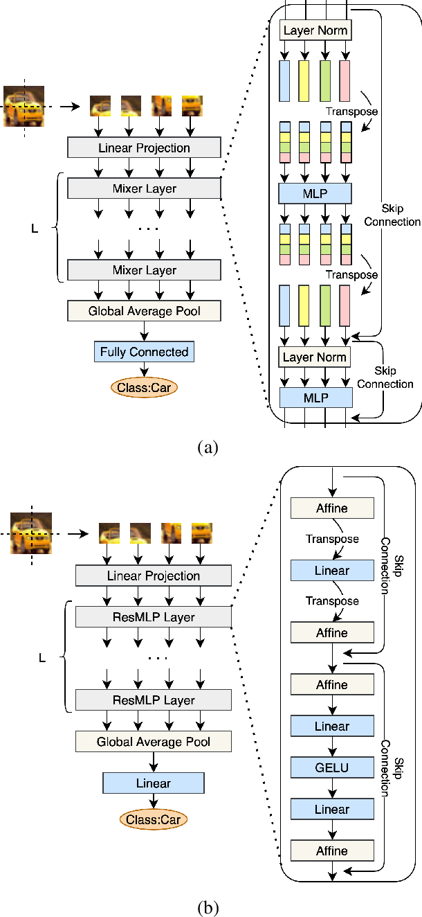 Figure 2 for Multi-Exit Vision Transformer for Dynamic Inference