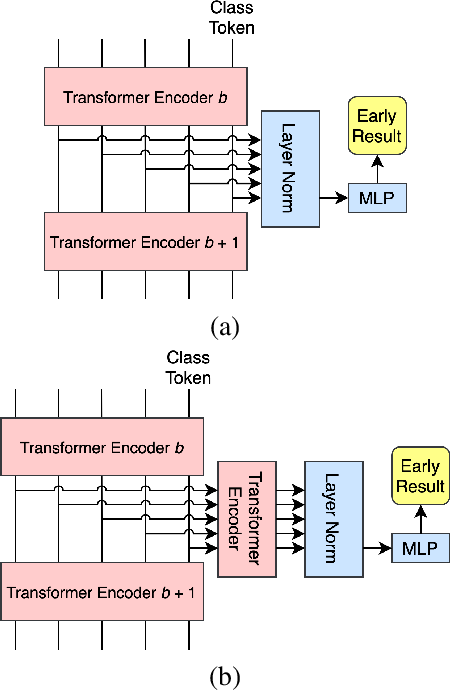 Figure 3 for Multi-Exit Vision Transformer for Dynamic Inference