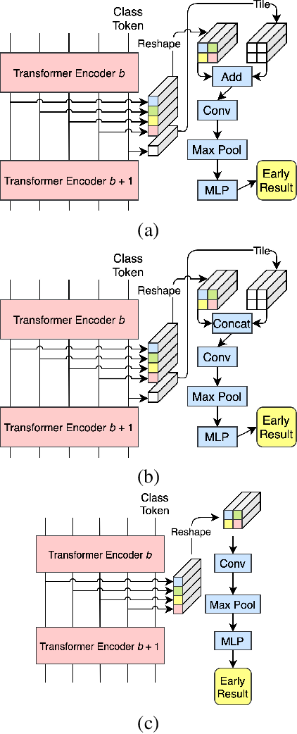 Figure 4 for Multi-Exit Vision Transformer for Dynamic Inference