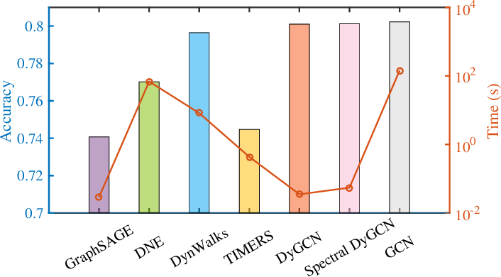 Figure 4 for DyGCN: Dynamic Graph Embedding with Graph Convolutional Network