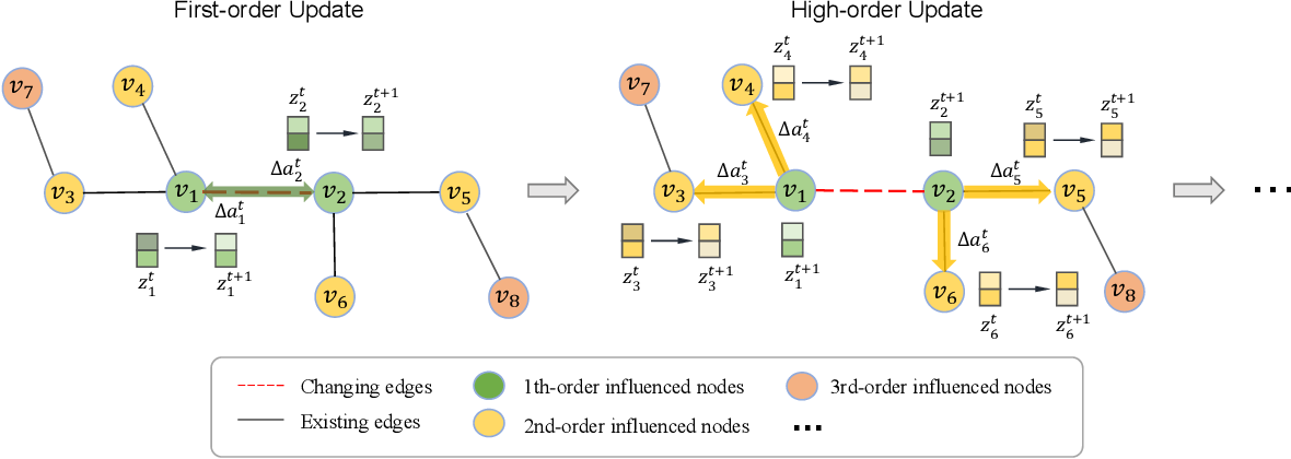 Figure 1 for DyGCN: Dynamic Graph Embedding with Graph Convolutional Network