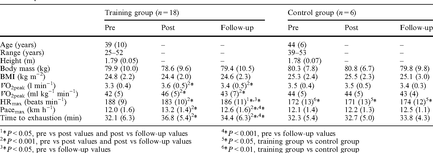 Heart rate dynamics after controlled training followed by a home ...