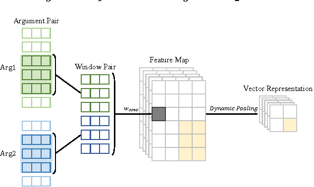 Figure 2 for Implicit Discourse Relation Classification via Multi-Task Neural Networks