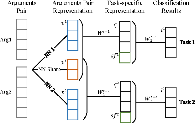 Figure 3 for Implicit Discourse Relation Classification via Multi-Task Neural Networks