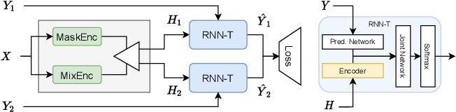 Figure 1 for Continuous Streaming Multi-Talker ASR with Dual-path Transducers
