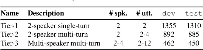 Figure 2 for Continuous Streaming Multi-Talker ASR with Dual-path Transducers