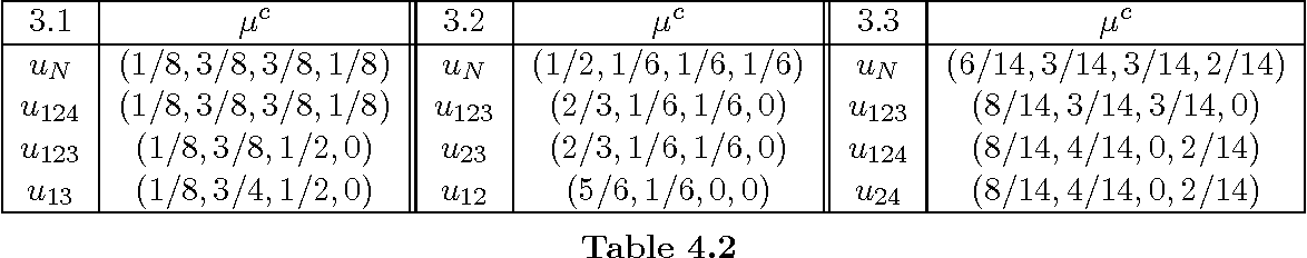 table 4.2