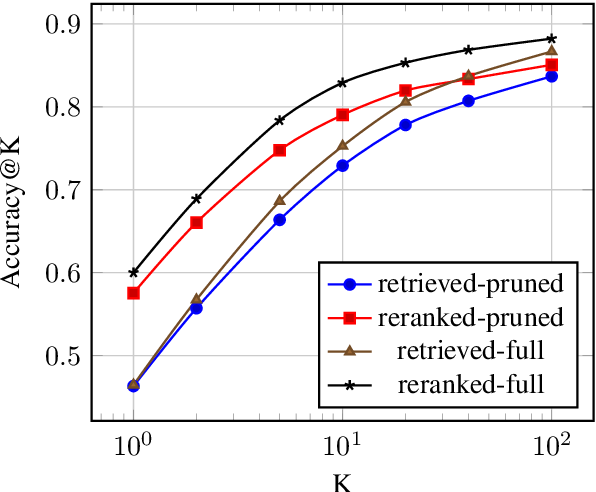 Figure 4 for Pruning the Index Contents for Memory Efficient Open-Domain QA