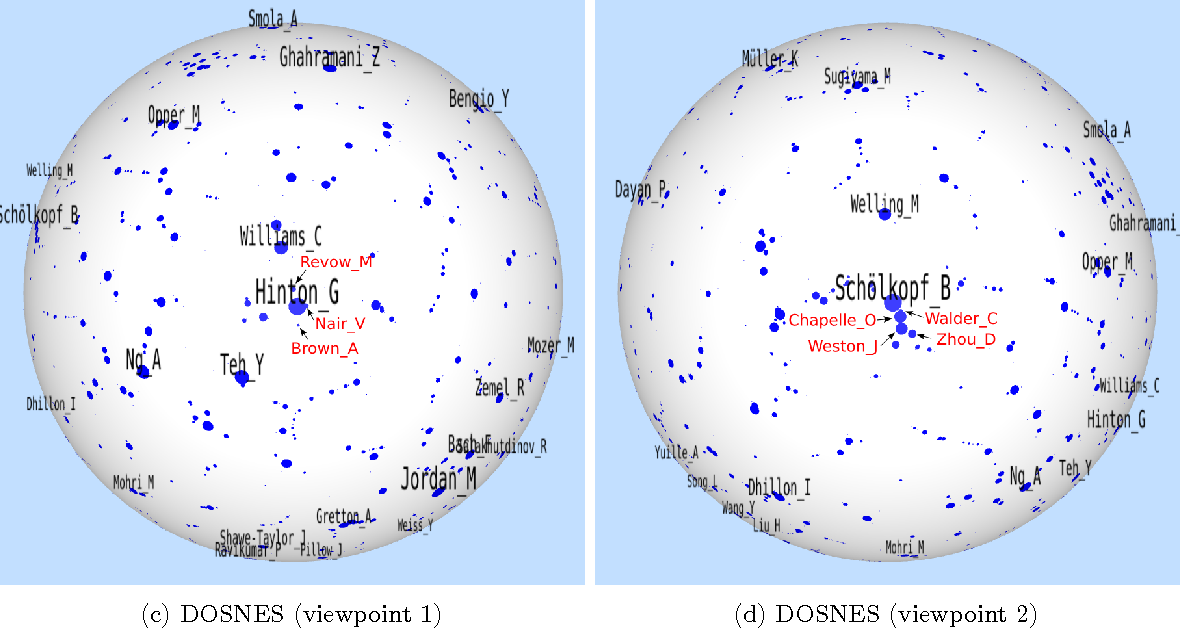 Figure 2 for Doubly Stochastic Neighbor Embedding on Spheres