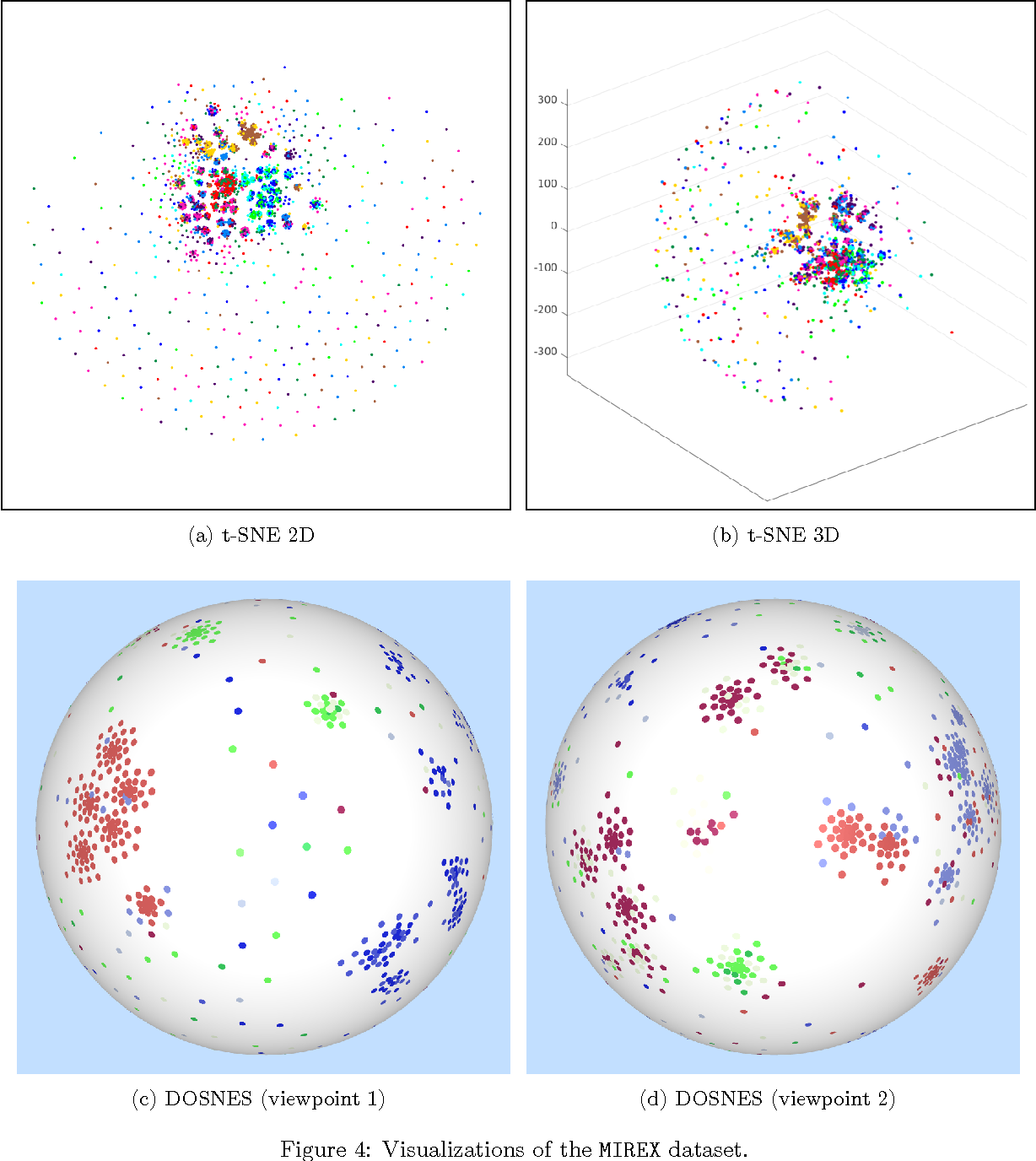 Figure 4 for Doubly Stochastic Neighbor Embedding on Spheres