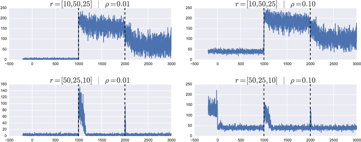 Figure 1 for Online Robust Principal Component Analysis with Change Point Detection