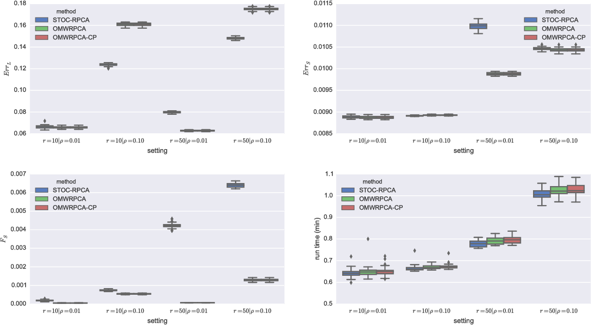 Figure 2 for Online Robust Principal Component Analysis with Change Point Detection
