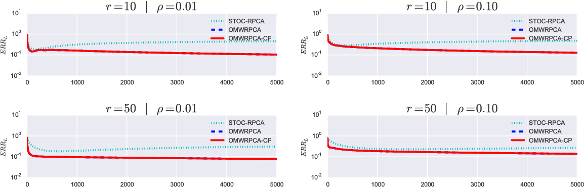 Figure 4 for Online Robust Principal Component Analysis with Change Point Detection