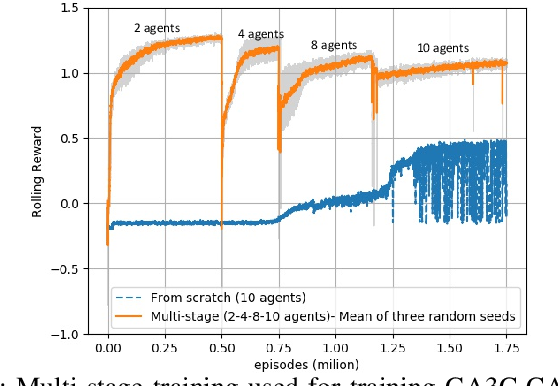 Figure 1 for Multi-agent Motion Planning for Dense and Dynamic Environments via Deep Reinforcement Learning