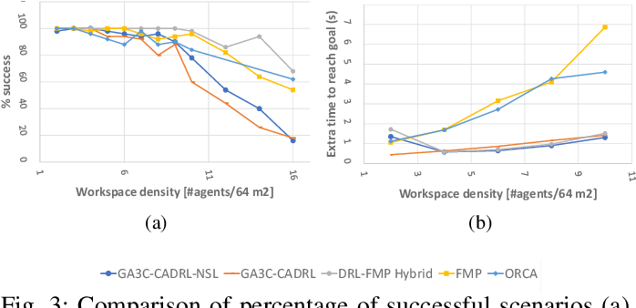 Figure 3 for Multi-agent Motion Planning for Dense and Dynamic Environments via Deep Reinforcement Learning