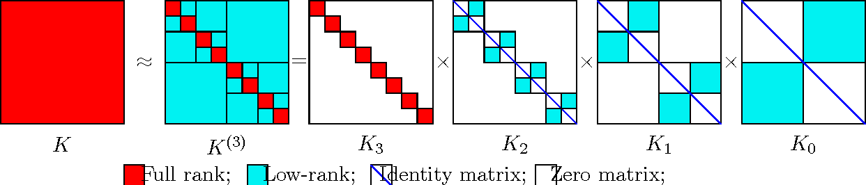 Figure 3 from An O (N log N) Fast Direct Solver for Partial ...