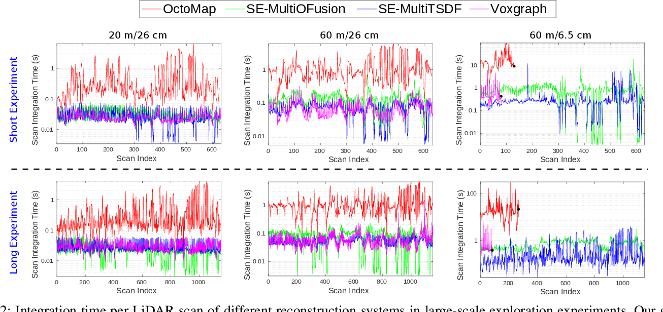 Figure 2 for Elastic and Efficient LiDAR Reconstruction for Large-Scale Exploration Tasks