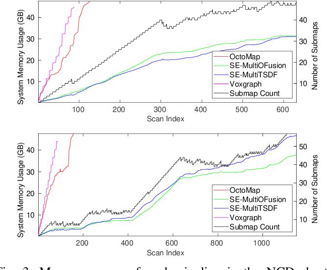 Figure 3 for Elastic and Efficient LiDAR Reconstruction for Large-Scale Exploration Tasks