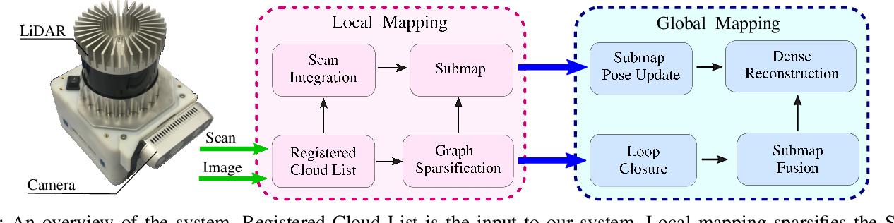 Figure 4 for Elastic and Efficient LiDAR Reconstruction for Large-Scale Exploration Tasks