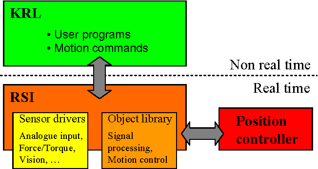 Figure 3 from Vision Based Collision Avoidance of Industrial