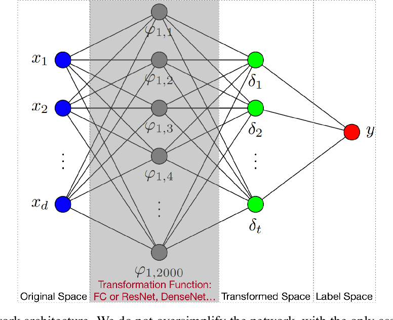 Figure 1 for On the Decision Boundary of Deep Neural Networks
