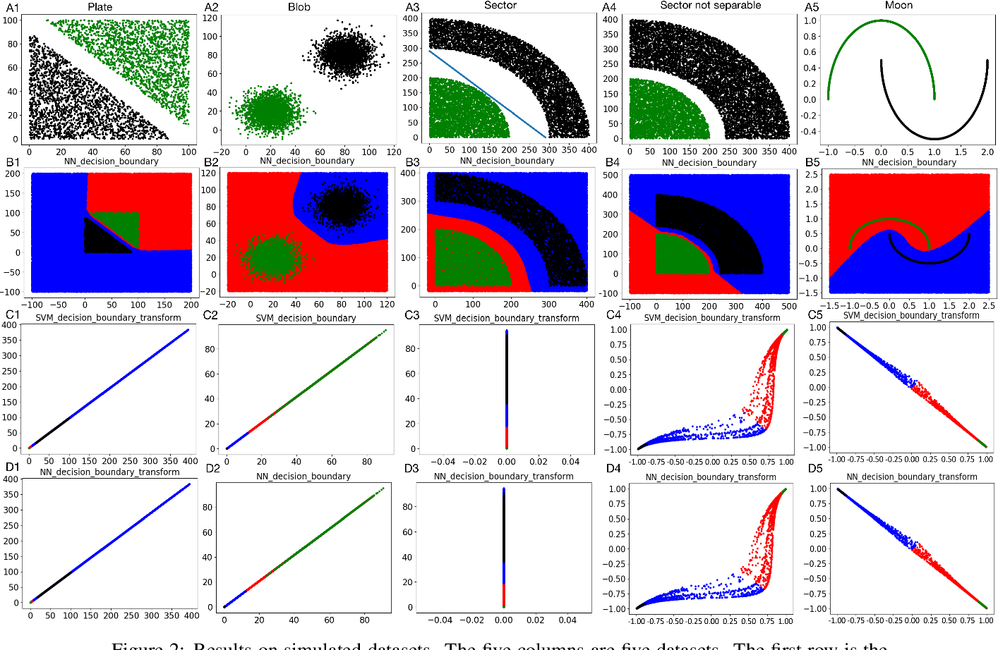 Figure 2 for On the Decision Boundary of Deep Neural Networks