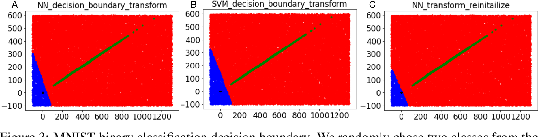 Figure 3 for On the Decision Boundary of Deep Neural Networks